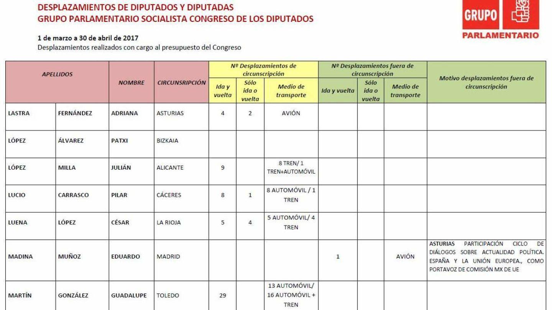 Pinche para consultar el informe de los viajes de los diputados del PSOE publicado en su página web.