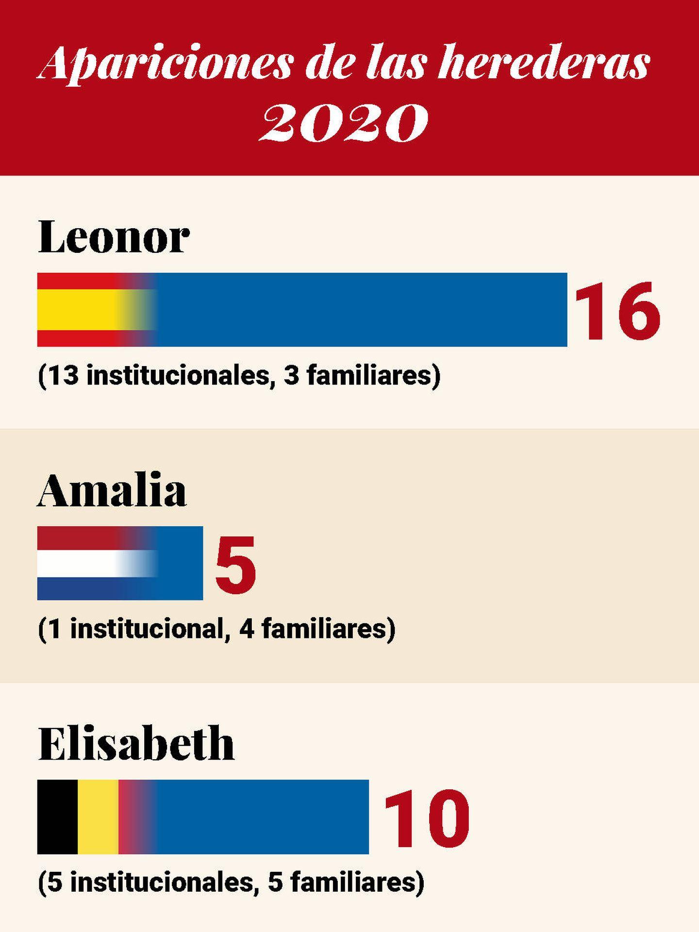Apariciones de Leonor, Amalia y Elisabeth en 2020. (Vanitatis)