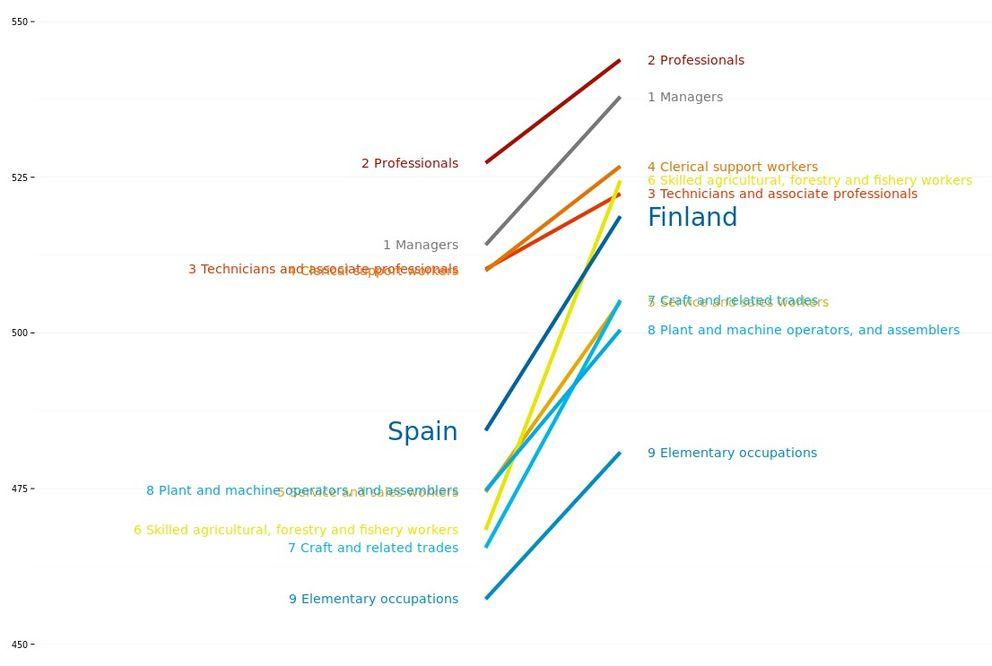 Comparativa del rendimiento en matemáticas entre España y Finlandia. (OCDE)