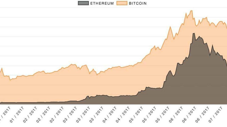 Evolución del valor de Bitcoin y Ethereum.