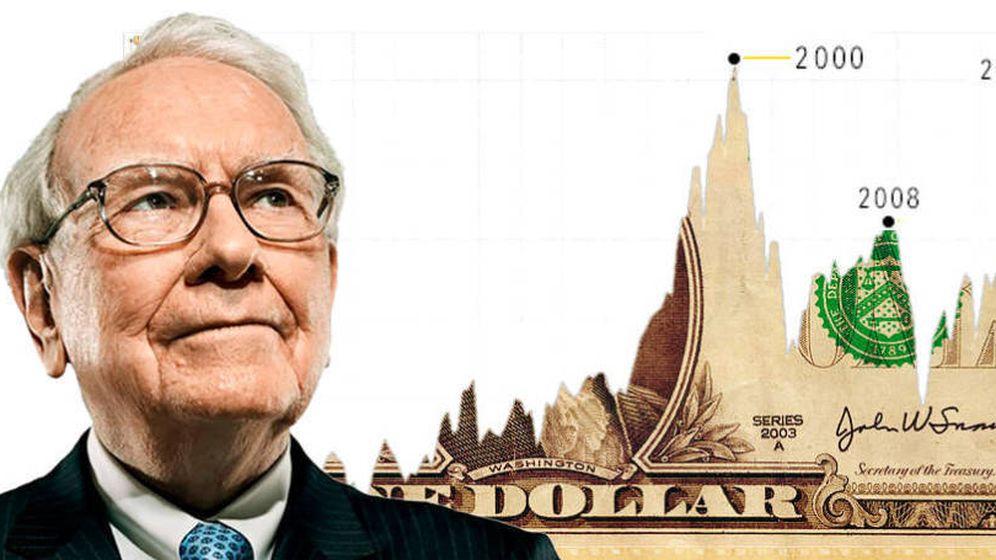 Foto: Índice Buffett sobre valoraciones (valor en bolsa frente a PIB).