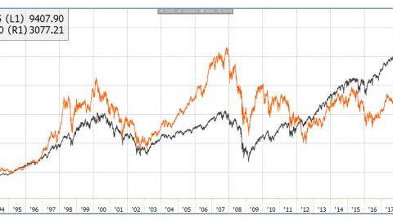 Ibex 35 comparado con el S&P