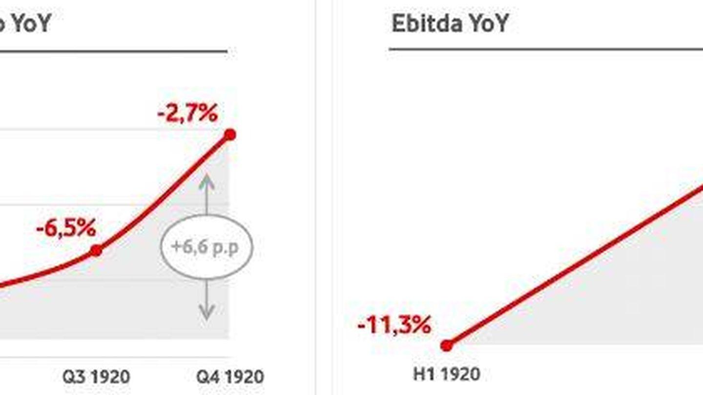 Evolución de ingresos y ebitda de Vodafone hasta marzo de 2020.