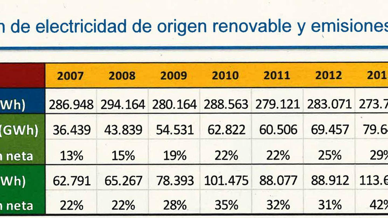 Fuente: Fundación Renovables.