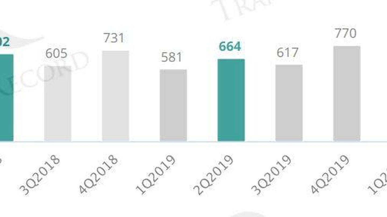 Número de transacciones en el mercado español. (Fuente: TTR)