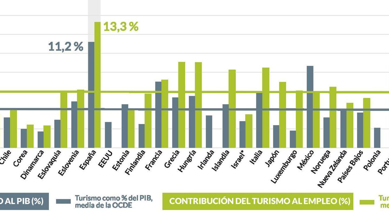 Fuente: 'Estudio sobre el empleo del sector turístico español'.