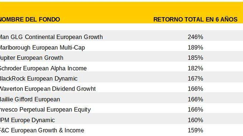 Diez mejores fondos europeos desde 2012