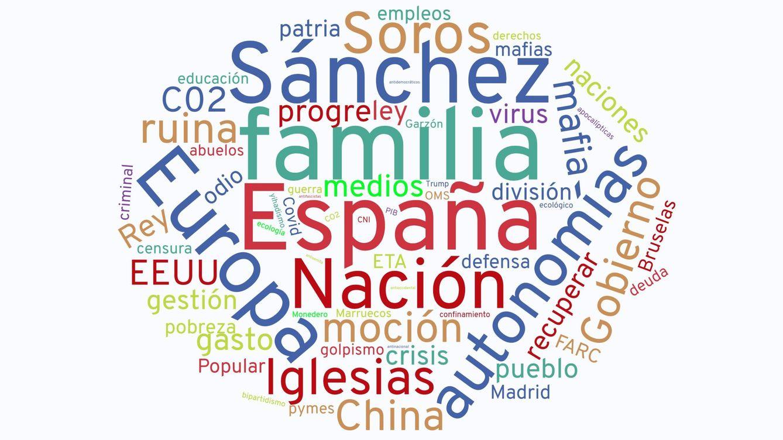 España, nación y Europa: las palabras que más repitió Abascal durante su moción