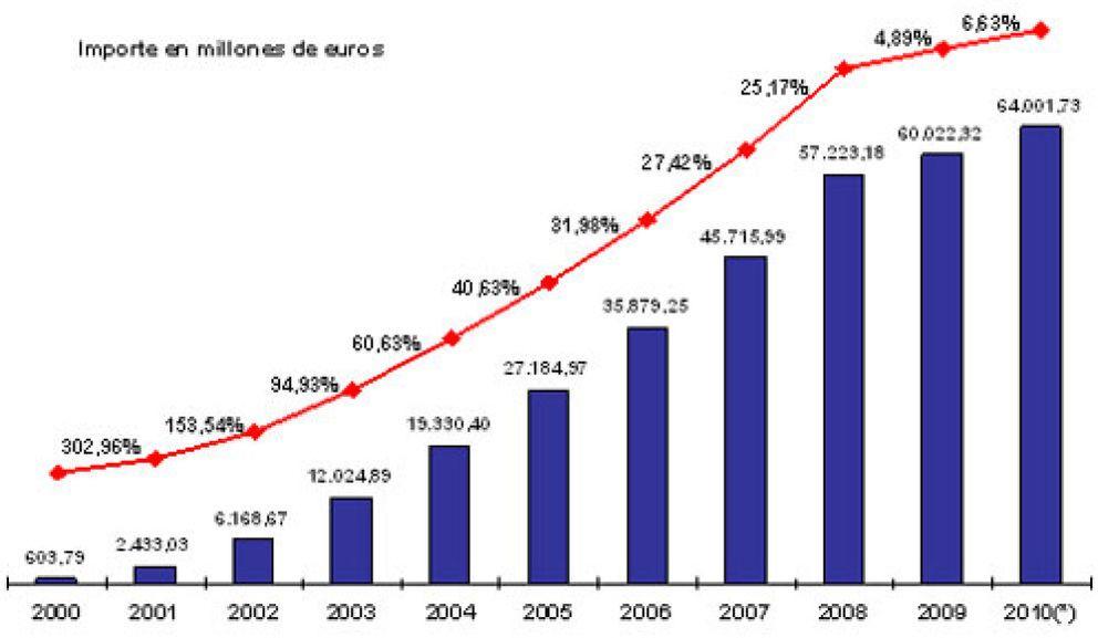 El Gobierno destina el 88% del Fondo de Reserva a comprar deuda pública española