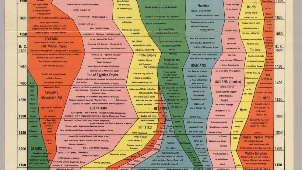 Cómo resumir 4.000 años de Historia en una imagen: así es el Histomapa
