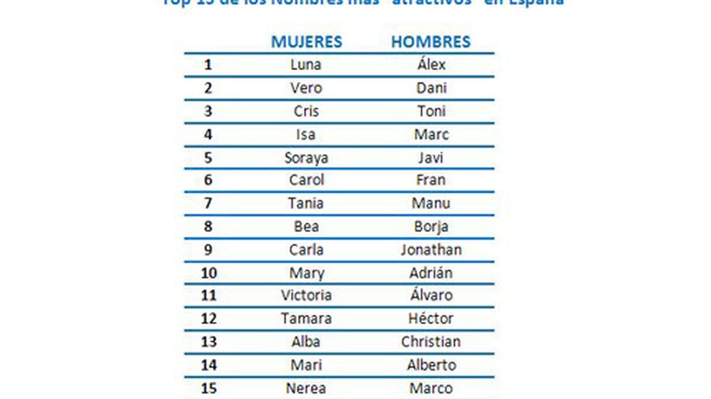 Ranking de los nombres más atractivos de España. (Badoo)