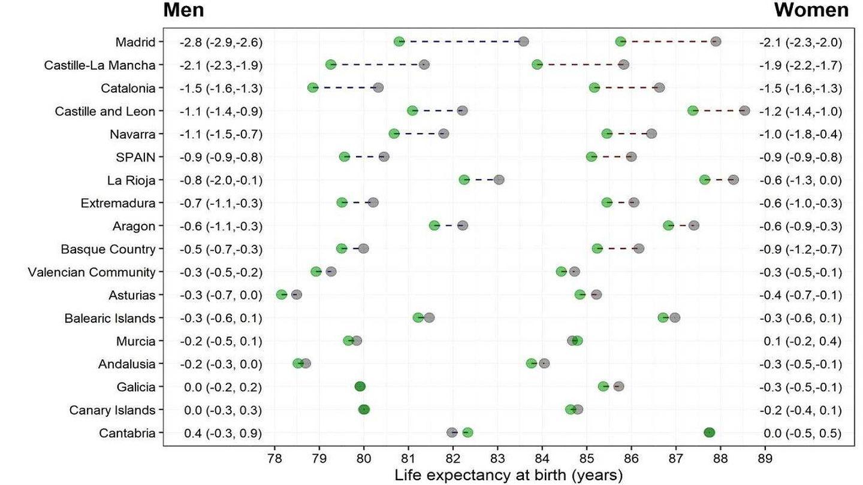 Tabla con los nuevos datos de la esperanza de vida. (Trias-Llimós)