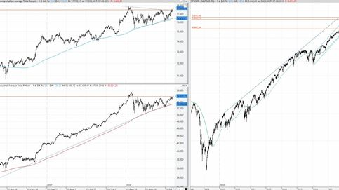 Los récords históricos vuelven a Wall Street