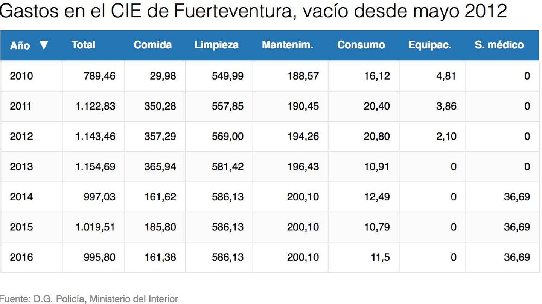 Detalle de gastos del centro, que coinciden en ambos documentos. EC.