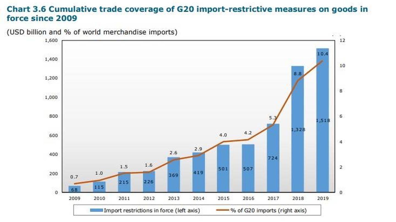 Impacto de las medidas de restricción de importaciones desde 2009. (Fuente: OMC)