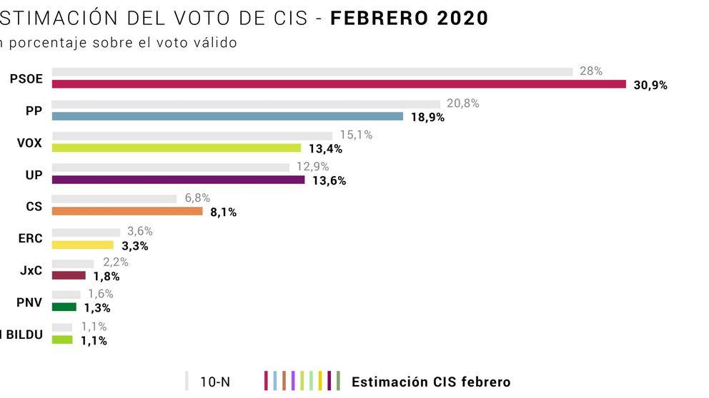 El CIS lleva al PSOE al 30,9%, 12 puntos por delante del PP, y sube a Cs hasta el 8,1%