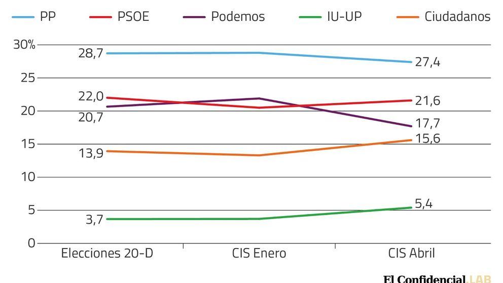 La caída de Podemos salva la cabeza a Sánchez mientras C's sube dos puntos
