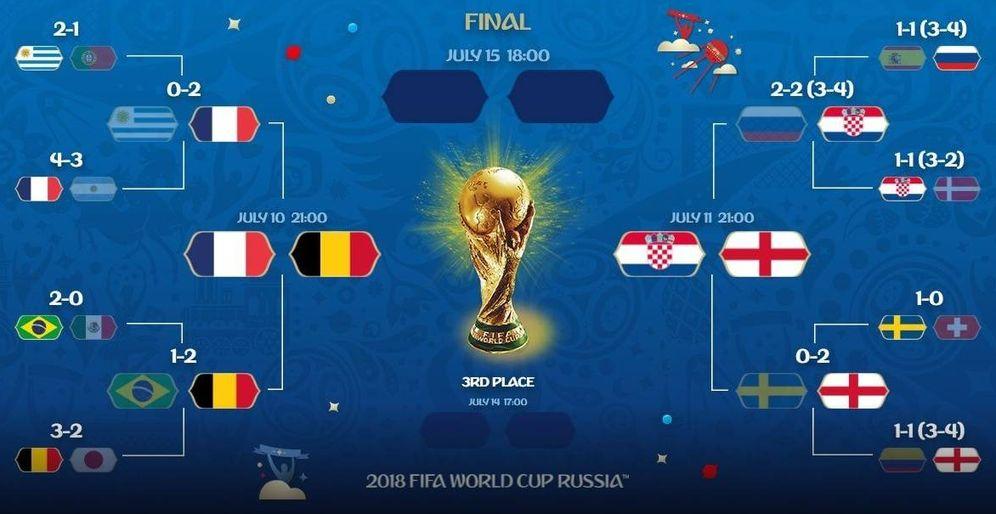 Foto: Cuadro de enfrentamientos de semifinales del Mundial 2018   FIFA