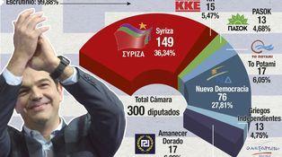 Escenarios alternativos para el acuerdo entre la troika y el Gobierno griego
