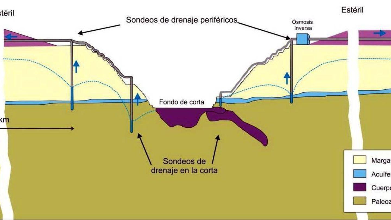 Esquema de funcionamiento del sistema de drenaje de agua. (J.M. Cantó Romera)