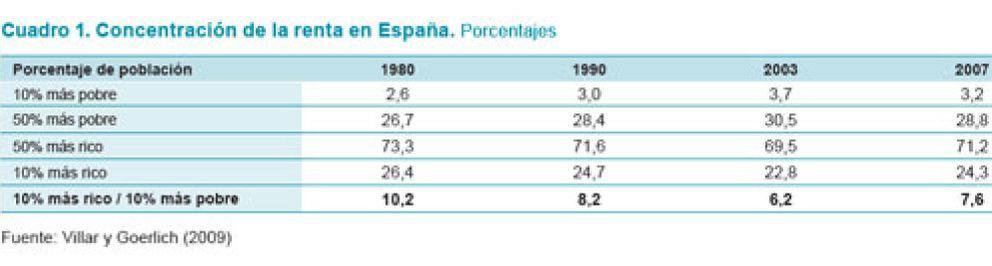 Foto: El 10% más rico ya controla el 24% de la renta de los españoles