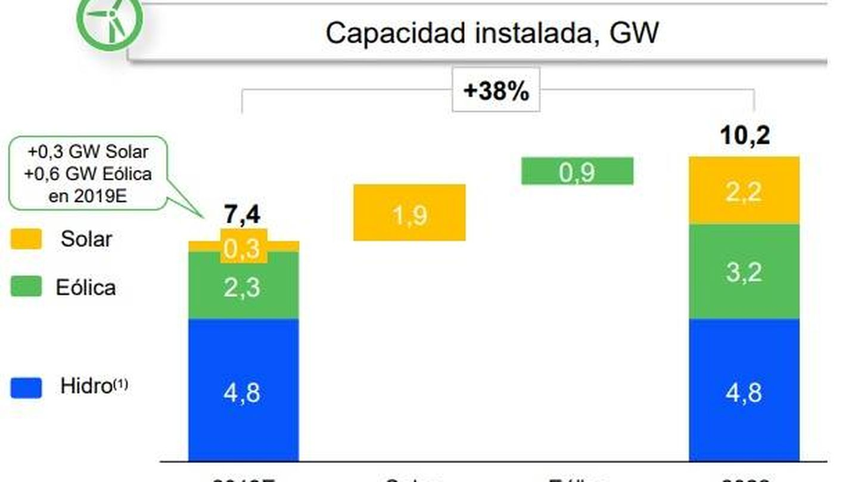 Plan estratégico de la eléctrica en España. (Endesa)