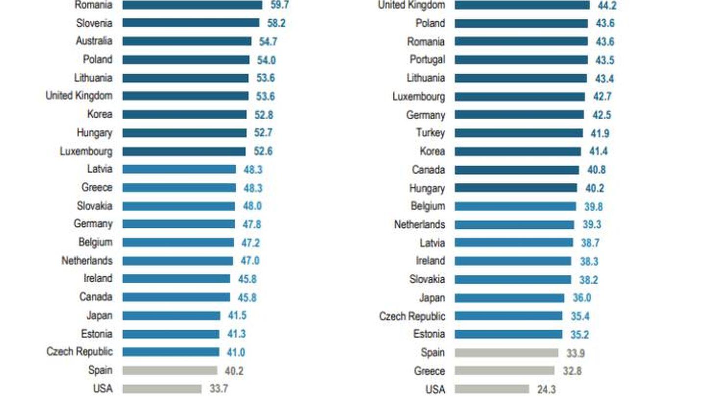 Fig. 2. Salario mínimo como porcentaje del salario medio (índice de Kaitz) en diferentes países. En España, esto es previo a la subida de 2019. (Pinche para ampliar)