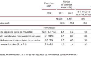 La rentabilidad de las empresas se estanca pese a la mejora económica