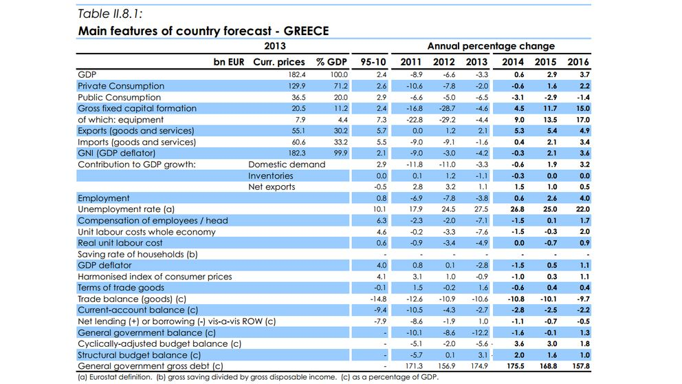 Algunos mitos (verdaderamente falsos) sobre la economía griega