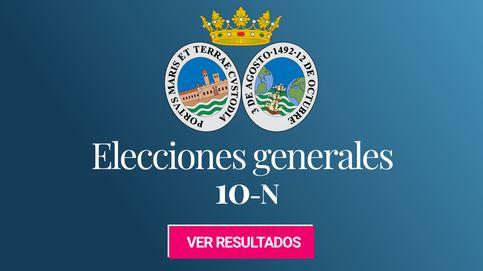 El PSOE gana las elecciones generales en Huelva, seguido de Vox