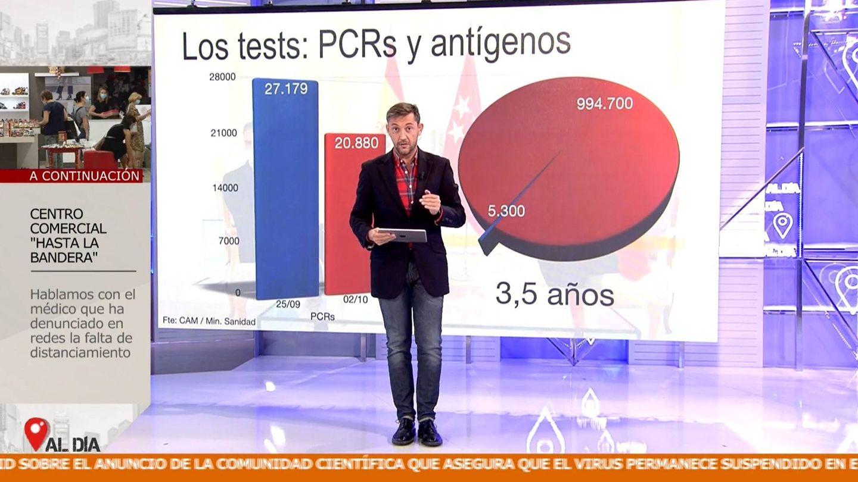 Los test realizados por la Comunidad de Madrid. (Mediaset)