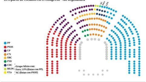 Este fue el resultado de las elecciones generales de 2016, las últimas en España