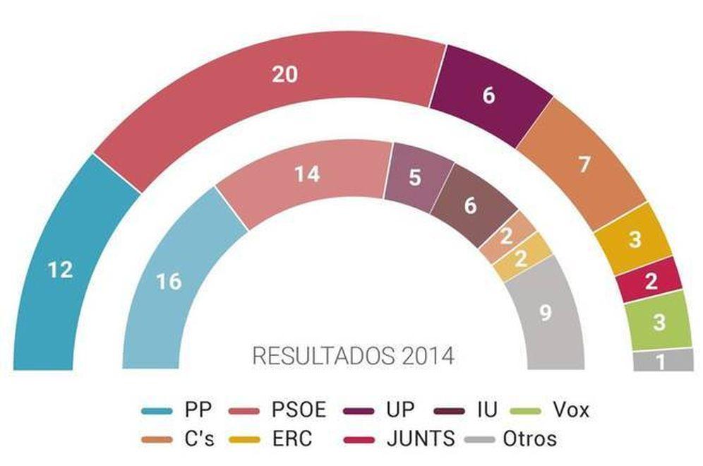 Foto: Resultado de las elecciones europeas 2019 en España.