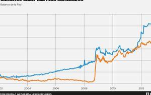 Brecha histórica entre la Fed y el BCE a la espera de la 'artillería'
