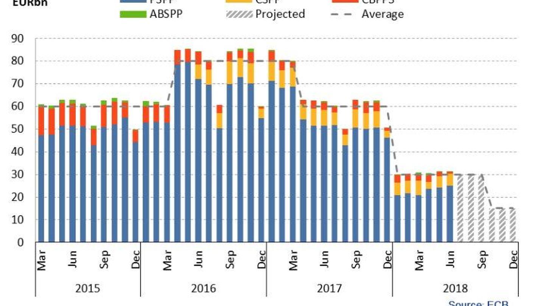 Compras mensuales del BCE