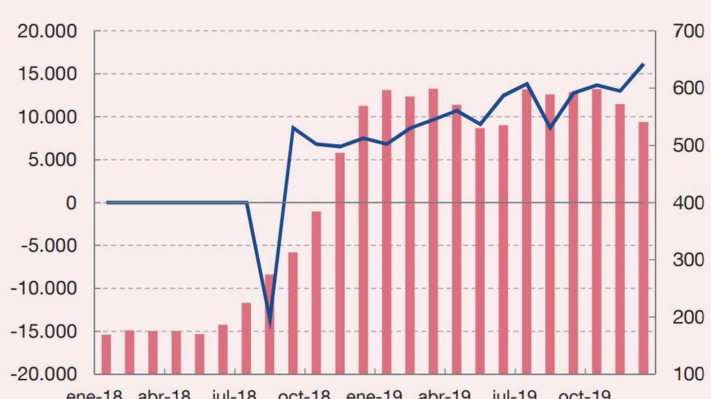 FUENTES: ANFAC, Instituto Nacional de Estadística, Factiva Dow Jones y Banco de España