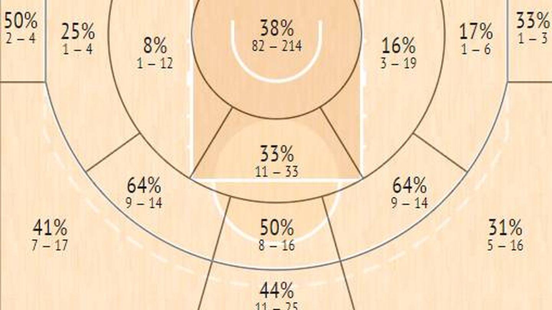 Los porcentajes de acierto que permite Tavares según las posiciones. (InStat)