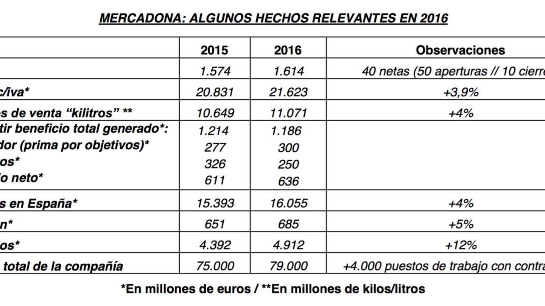 Las cuentas de Mercadona en 2016.