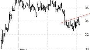 Técnicas vuelve para 'trading' en tendencia
