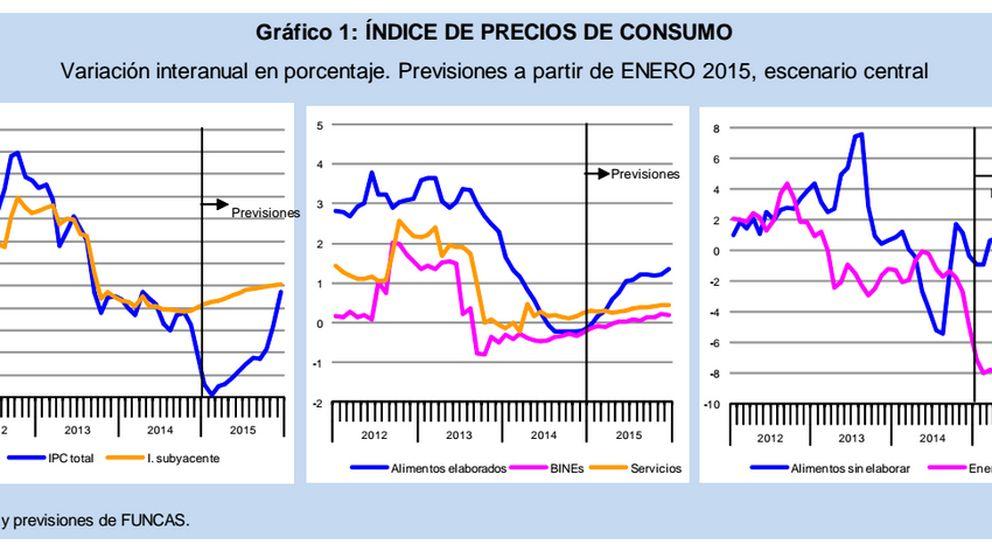 Funcas sitúa la tasa media de inflación en el -1,2% en 2105