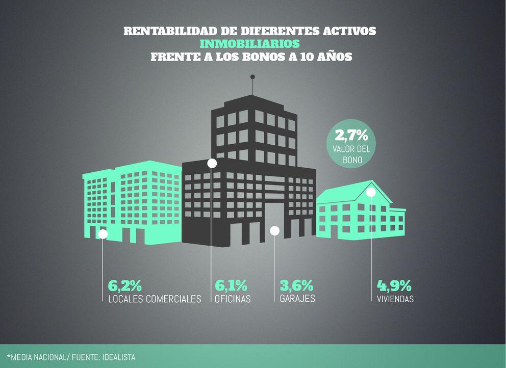 Foto: Locales, pisos, garajes... inversiones más rentables que la deuda pública o depósitos