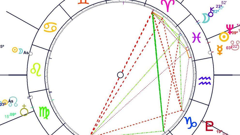Horóscopo Semanal para todos los signos del 27 de febrero al 5 de marzo: de Leo a Sagitario