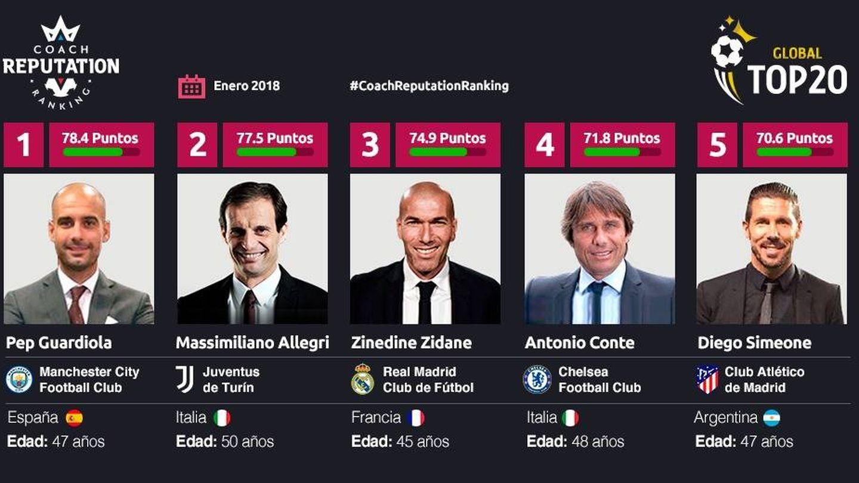 Los cinco entrenadores con mejor reputación de Europa
