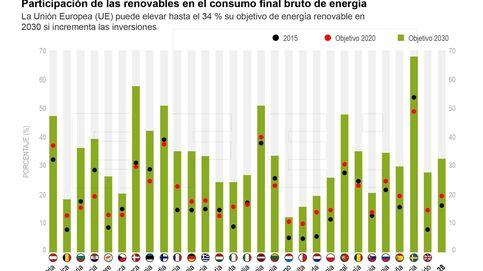 Participación de las renovables en el consumo final bruto de energía