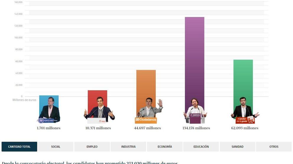 'El Prometómetro': los candidatos ya han prometido 253.000 millones
