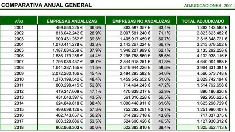 Evolución, en euros, de las adjudicaciones totales de infraestructuras en Andalucía. (Ceacop)