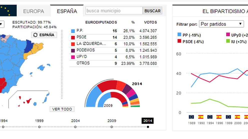 Sobre la presunta ingobernabilidad de España