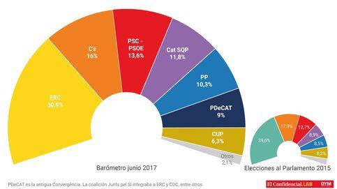 ERC arrasaría en unas catalanas y la antigua Convergència se hunde por debajo del PP