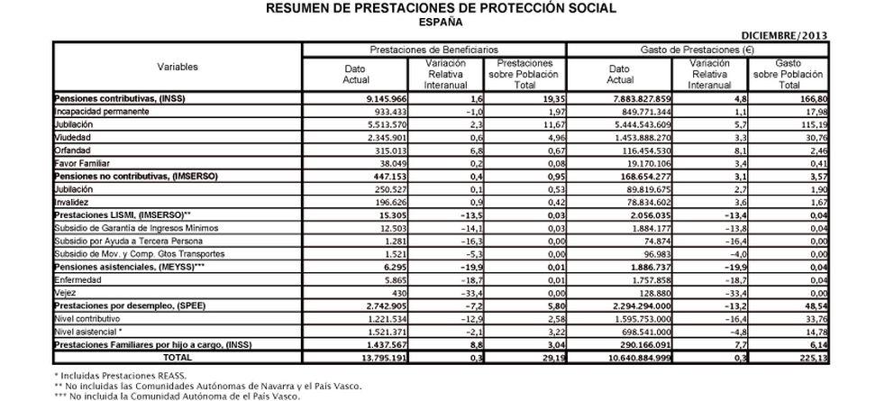 Foto: Fuente: Ministerio de Empleo y Seguridad Social