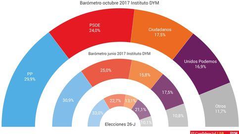Cataluña impulsa el 'sorpasso' de Cs (17,5%) a Podemos (16,9%) y baja el PP